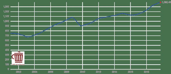 evolution-chiffre-affaires-societes-s&p500