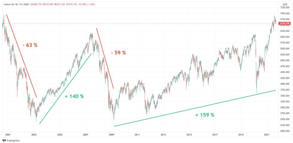 evolution-cours-cac-40-20-ans