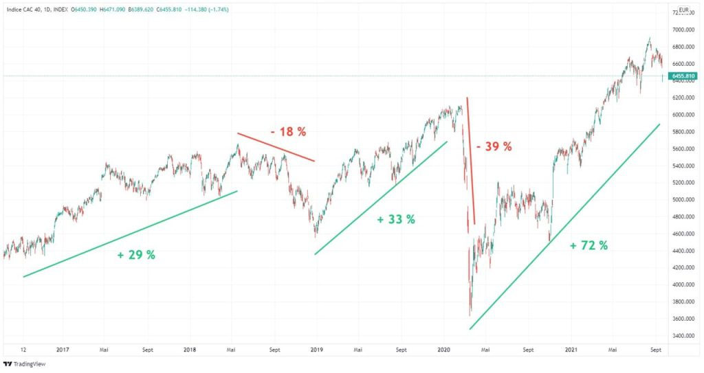evolution-cours-cac-40-5-ans