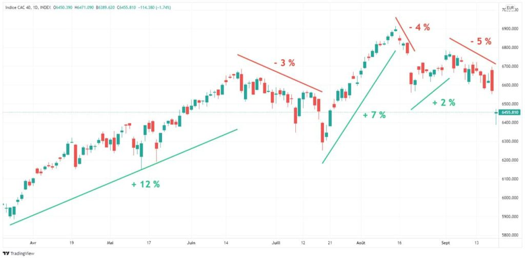 evolution-cours-cac-40-6-mois