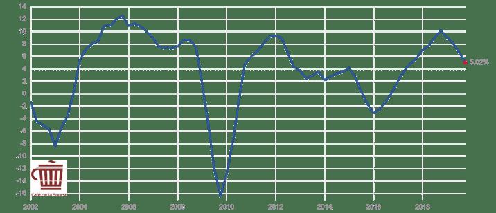 evolution-croissance-chiffre-affaires-s&p500-societes