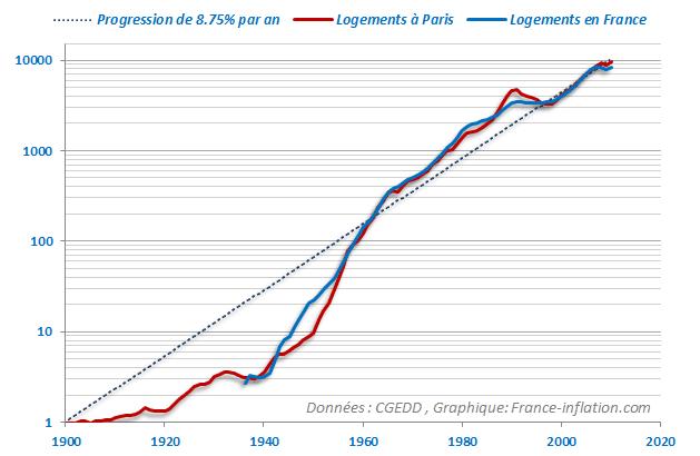 evolution-immobilier-paris-france