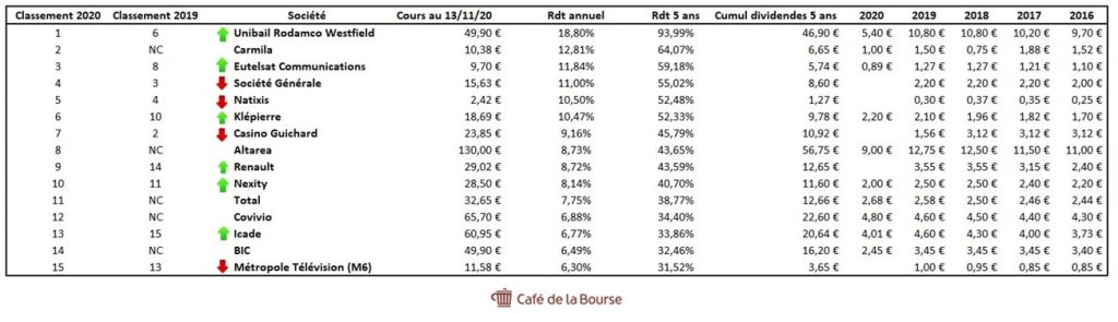 top-dividendes-actions-bourse