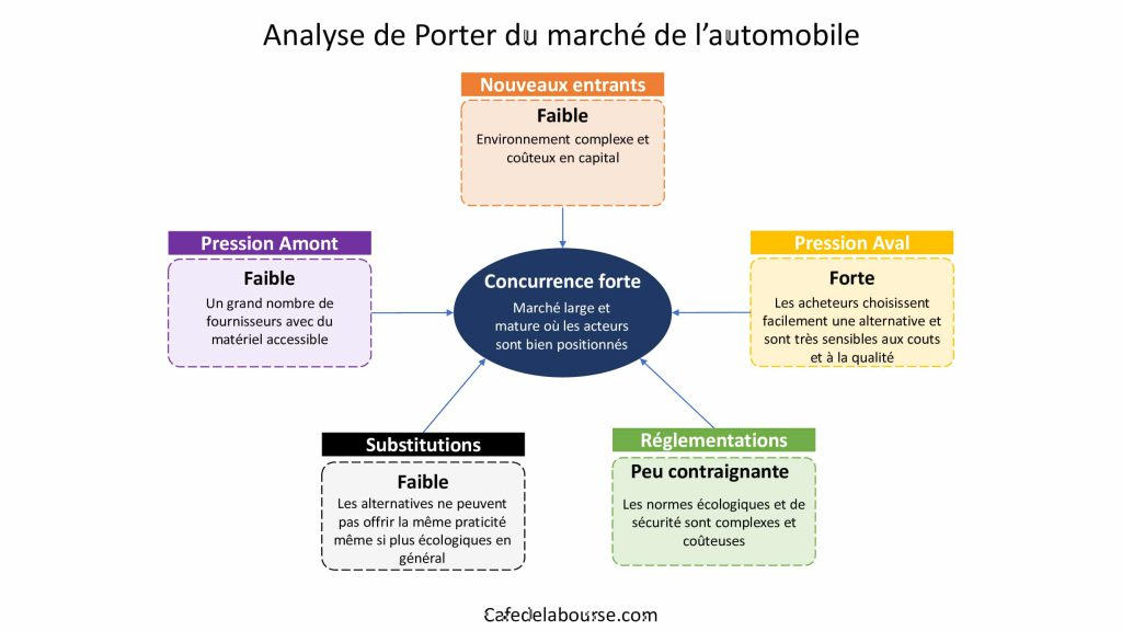 Analyse-porter-secteur-automobile