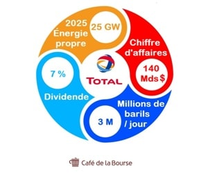 Total Energies analyse Bourse mastodonte mondial energie