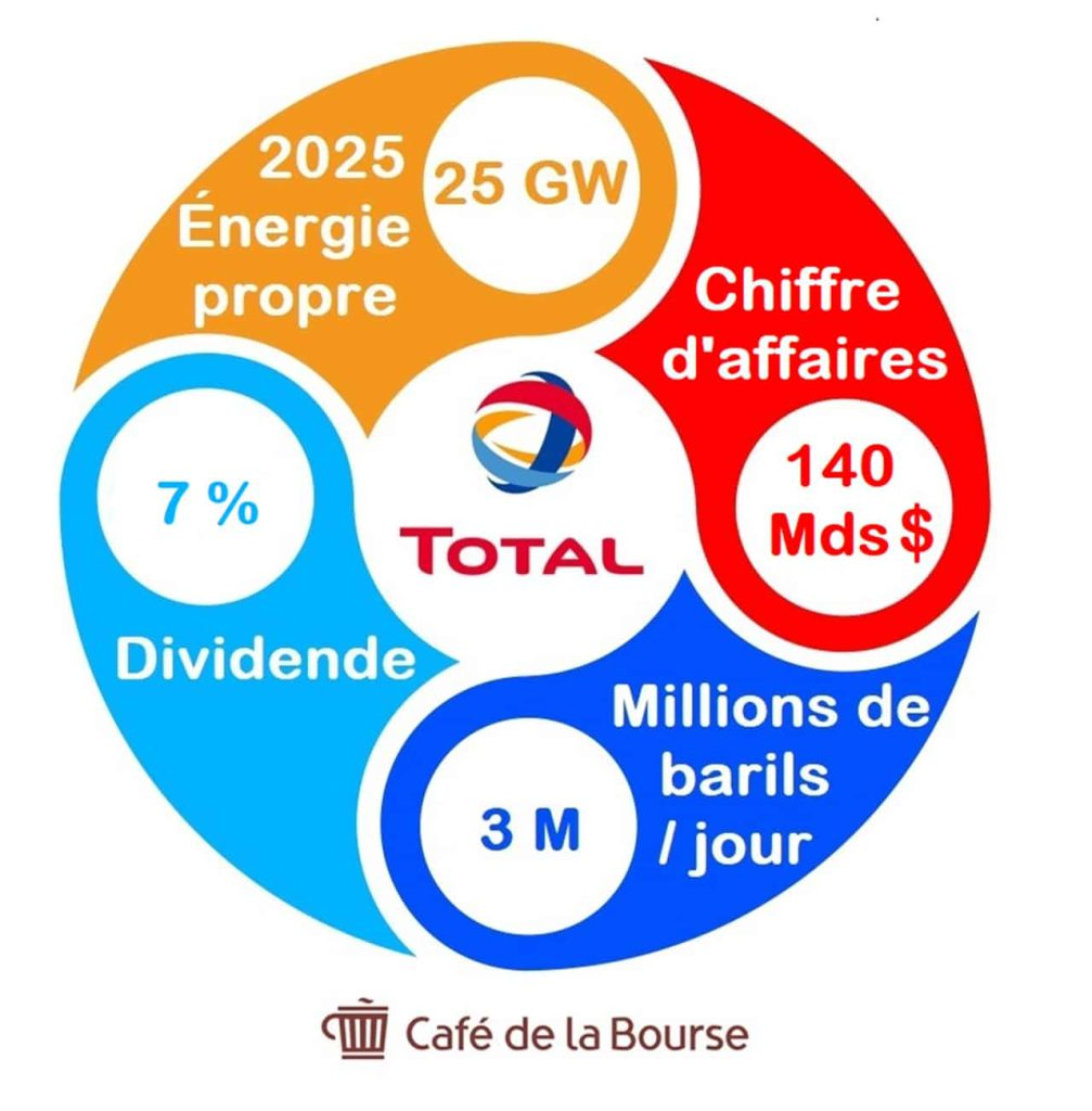 Total Energies infographie chiffres cles