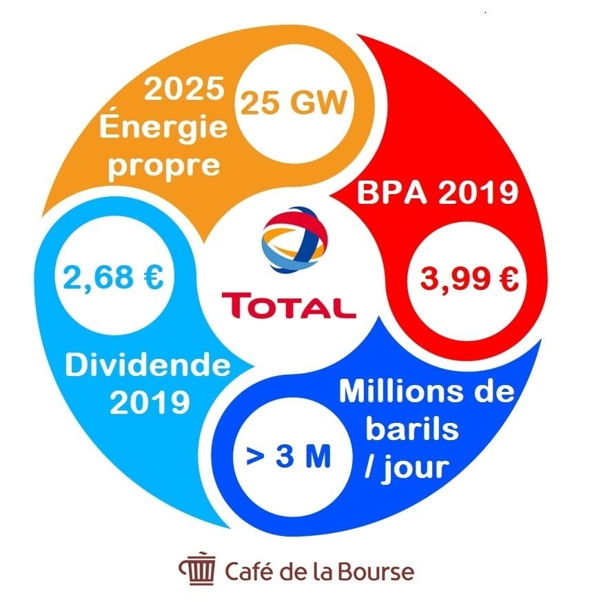 analyse-bourse-action-total