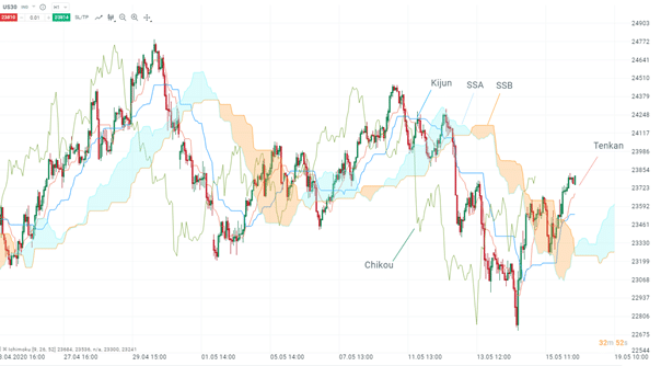 ichimoku-analyse-bourse-indicateur
