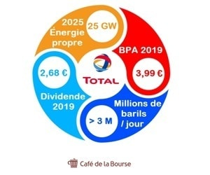 total-analyse-bourse-groupe-petrole