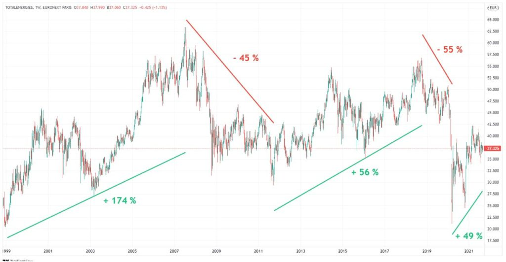 total energies graphique cours actions 1999-2021