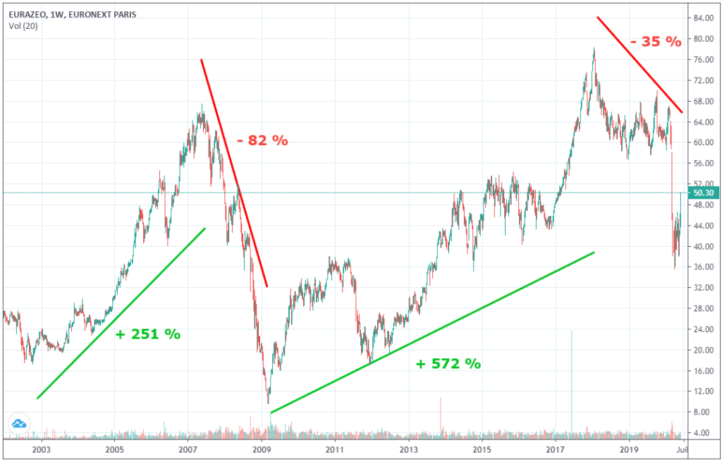 cours-action-eurazeo
