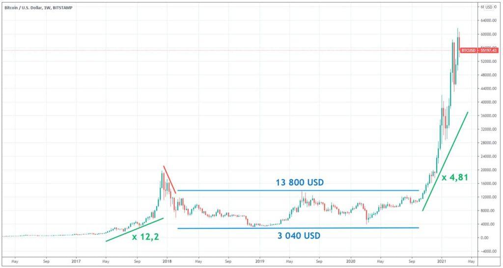 evolution-cours-Bitcoin-sur-5-ans-2021