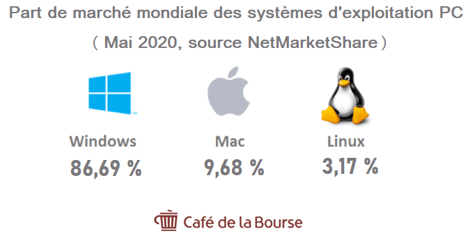 windows-part-de-marche-windows