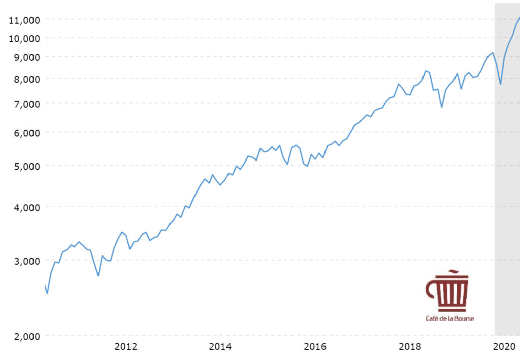 nasdaq-evolution-indice-boursier