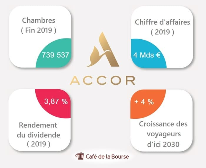 accor-hotellerie-chiffres-infographie
