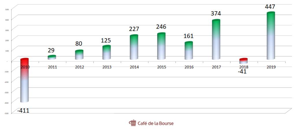 accor-resultat-net-activites-poursuivies