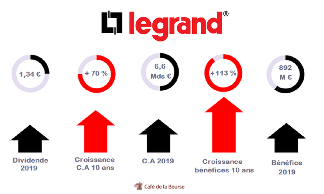analyse-bourse-legrand-electricite