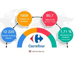 carrefour-analyse-bourse