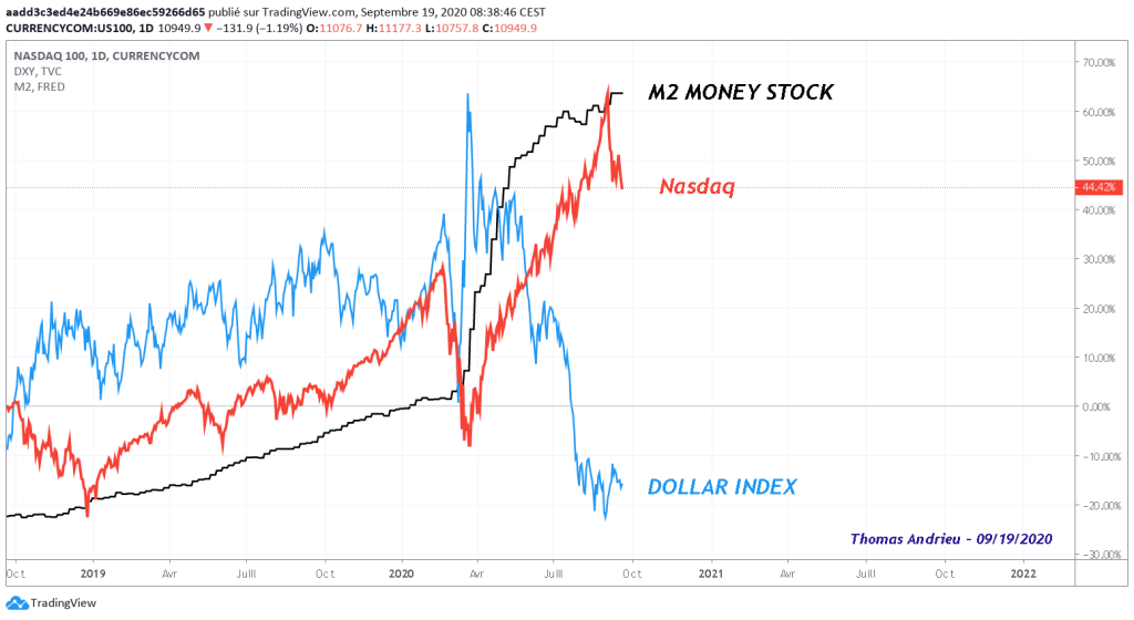 comparatif-evolution-nasdaq-dollar-masse-monetaire