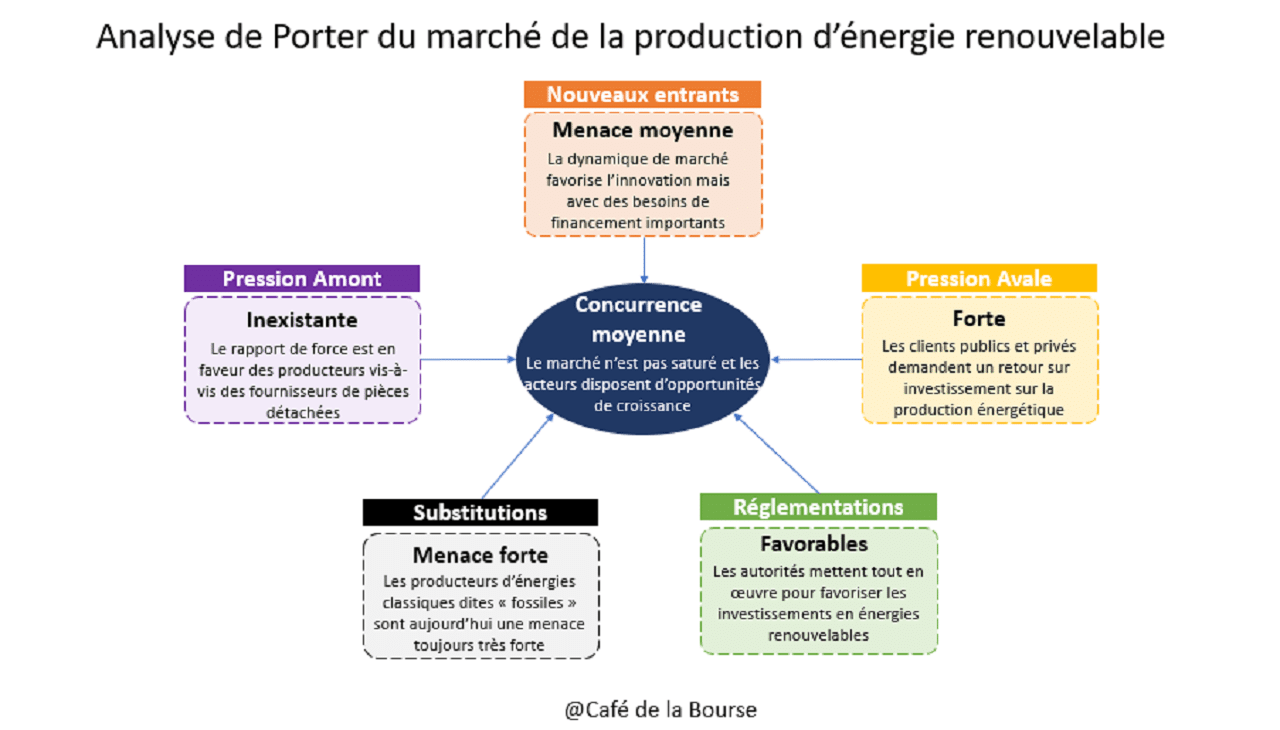 energie-renouvelable-production-analyse-porter