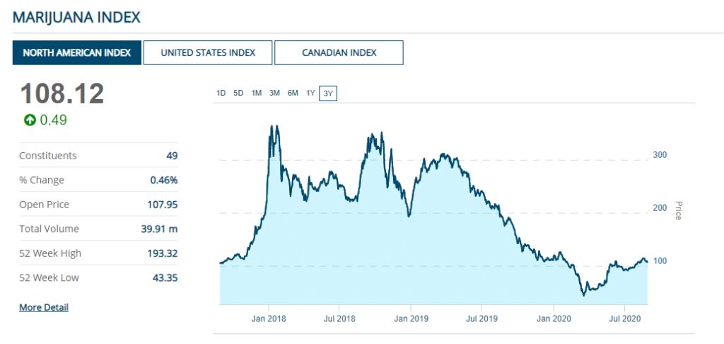 investir-cannabis-marijuana-index