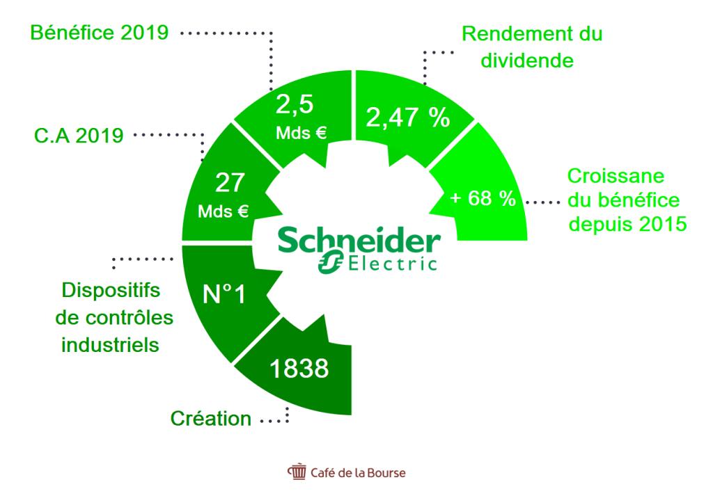 schneider-chiffres-infographie