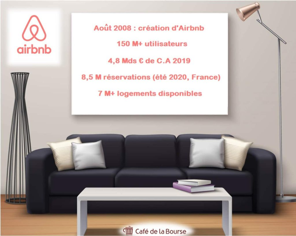 Airbnb infographie IPO leader tourisme entre particuliers
