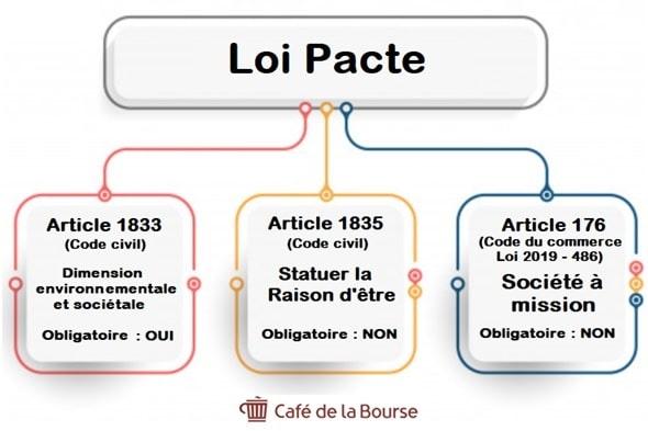 infographie-loi-pacte