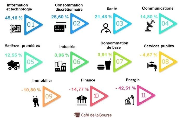 infographie-secteur-bourse-performant