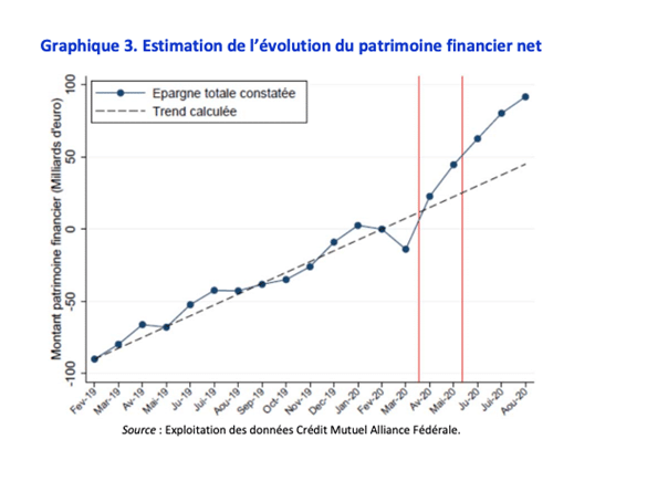 patrimoine-financier-evolution-menages francais