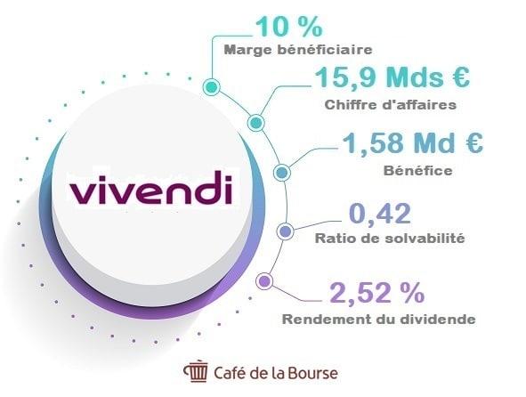 vivendi-infographie-chiffres