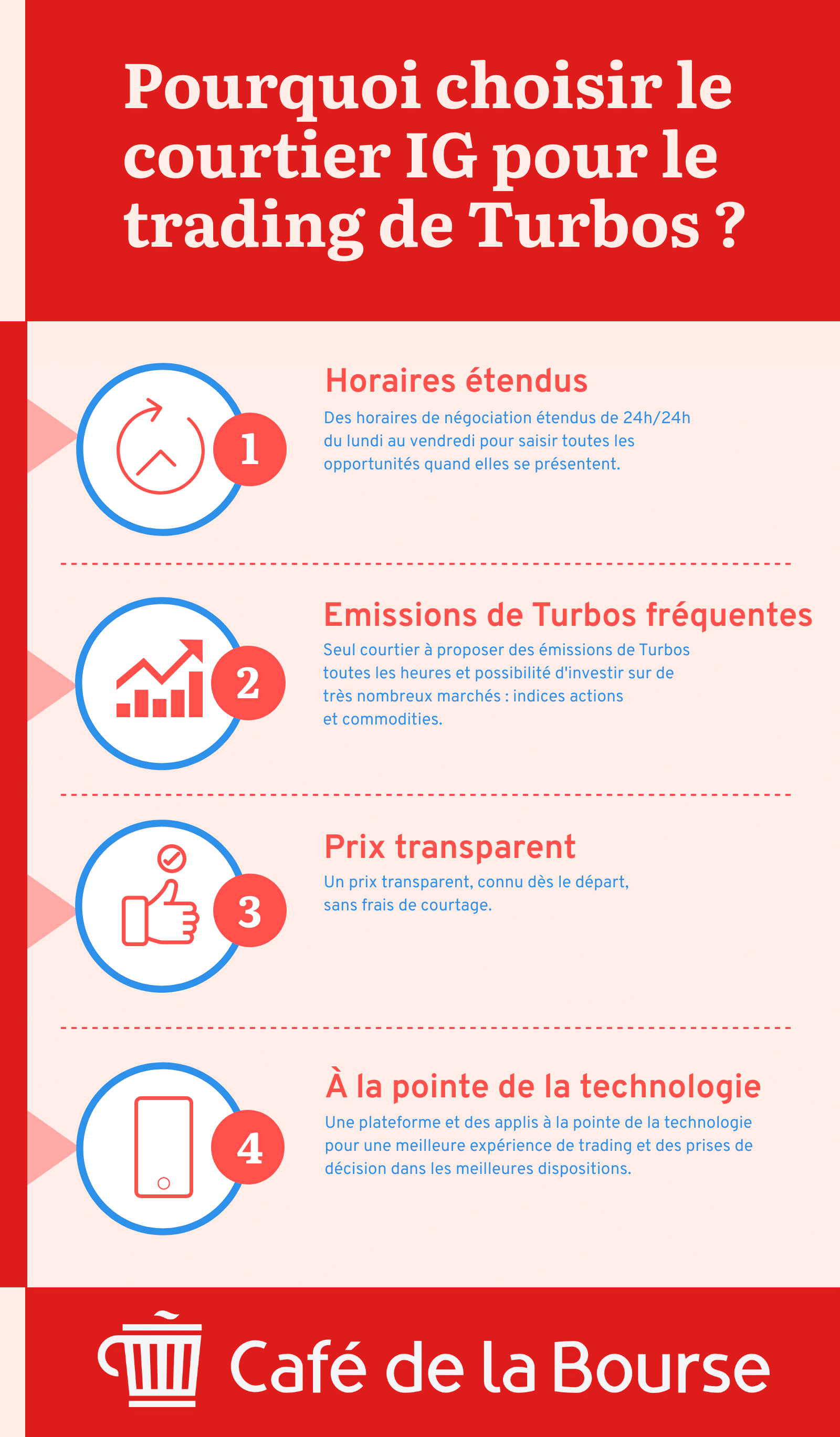 Infographie pourquoi choisir courtier IG trading Turbo
