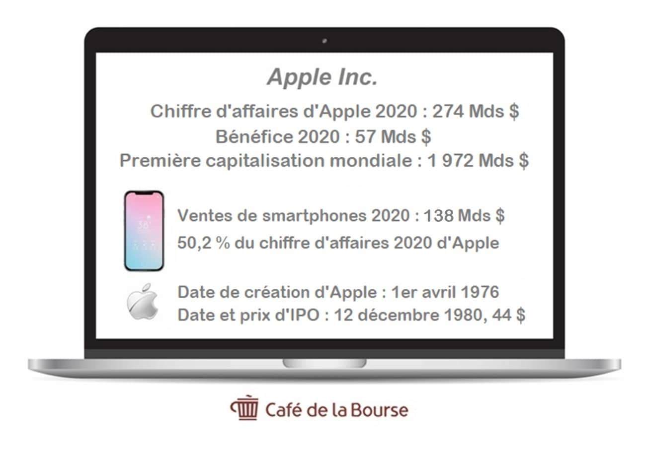 action-apple-analyse-bourse