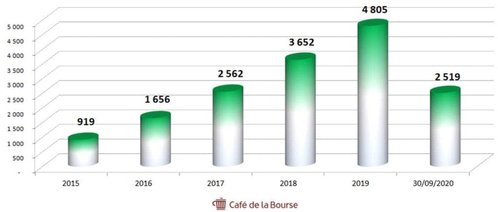 airbnb historique chiffre affaires 2015-2020