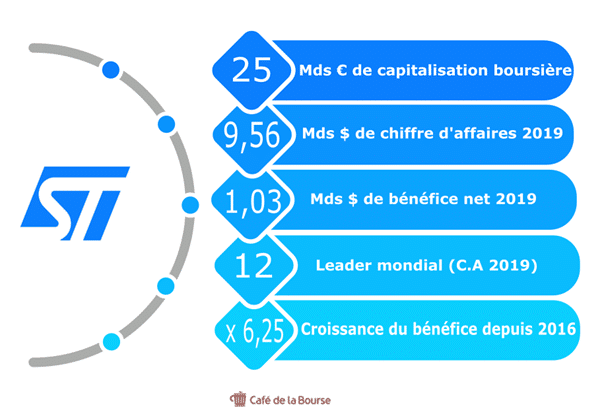 stmicroelectronics-infographie-chiffres