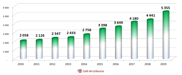 teleperformance-chiffre-affaires