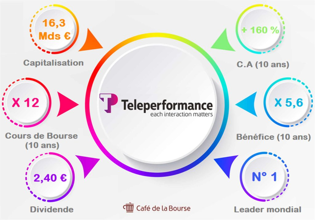 teleperformance-infographie-chiffres-cle