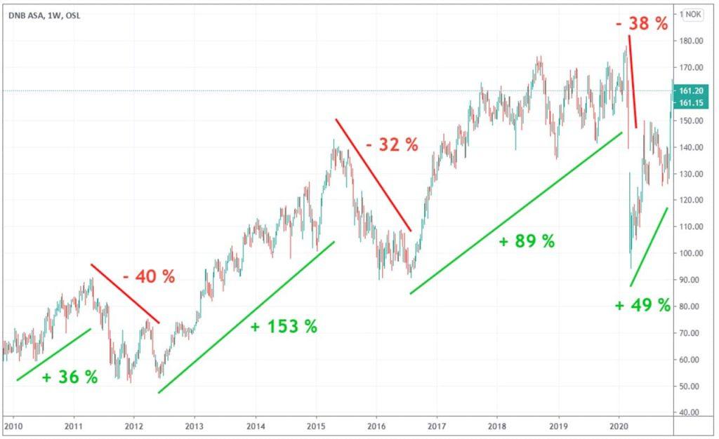 evolution cours Bourse DNB 10 ans
