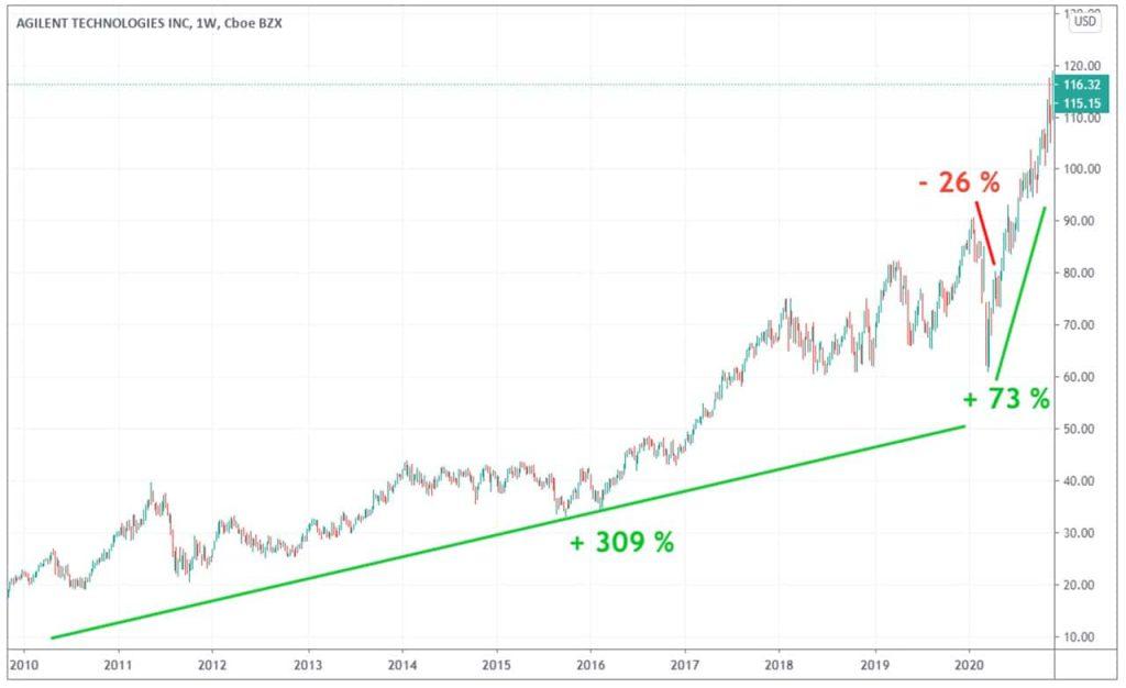 evolution cours Bourse agilent 10 ans