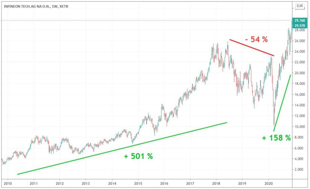evolution cours Bourse infineon 10 ans