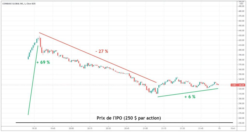 cours-action-coinbase-jour-IPO