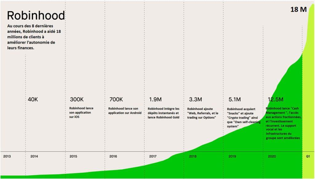 diagramme-croissance-nombre-clients-Robinhood-depuis-2013