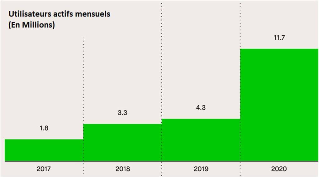 diagramme-croissance-nombre-utilisateurs-actifs-mensuels-depuis-2013