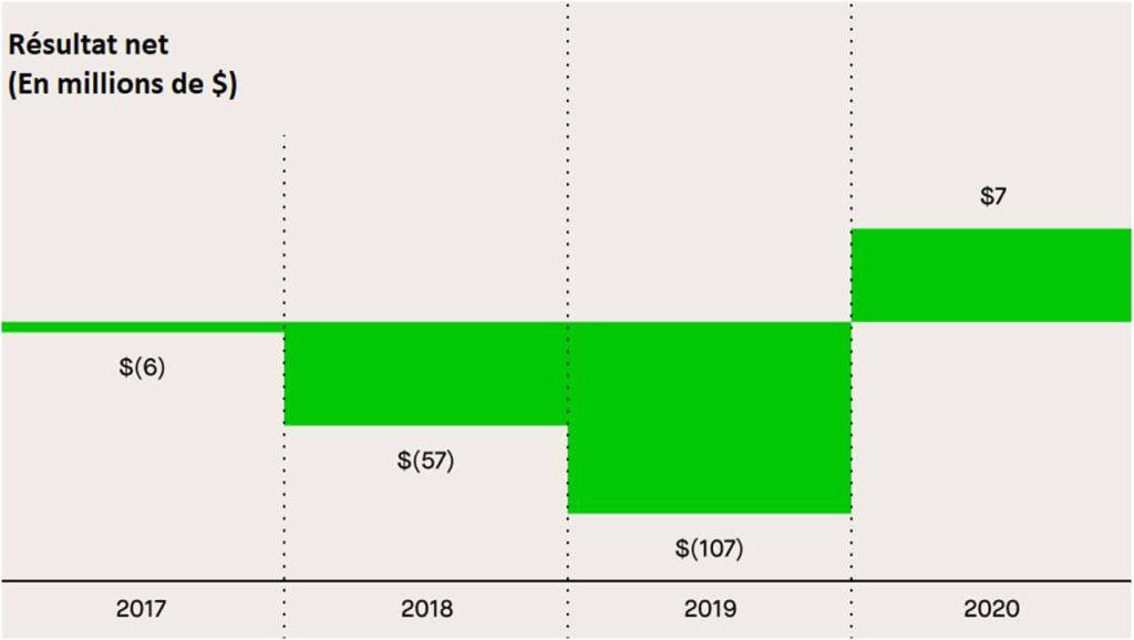evolution-resultats-nets-Robinhood-2017-2020