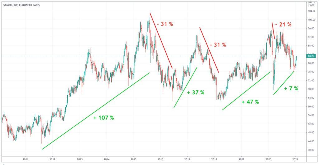 graphique-action-sanofi-10-ans