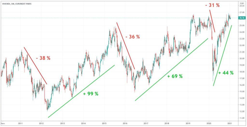 graphique-action-vivendi-10-ans
