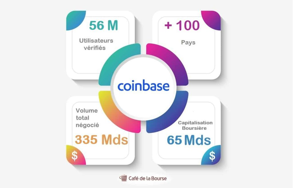 infographie-chiffres-cles-coinbase