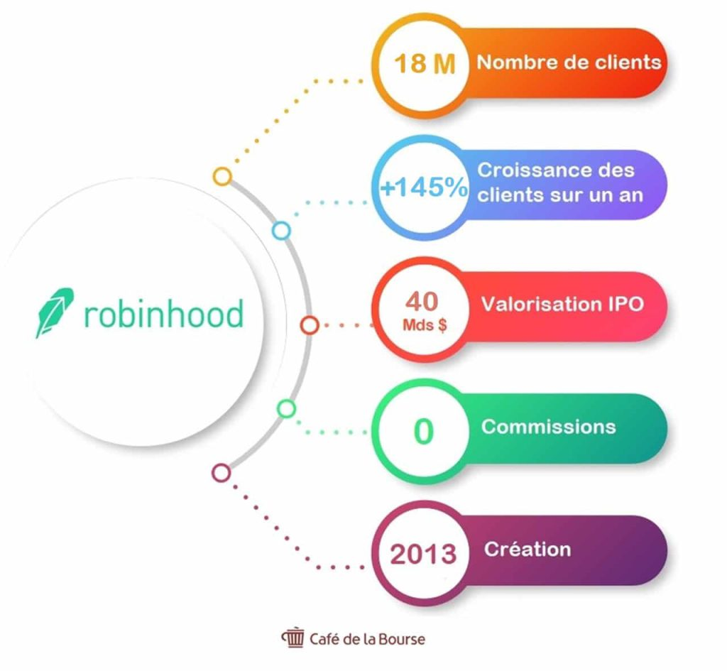 robinhood-chiffre-cles-neo-courtier-infographie