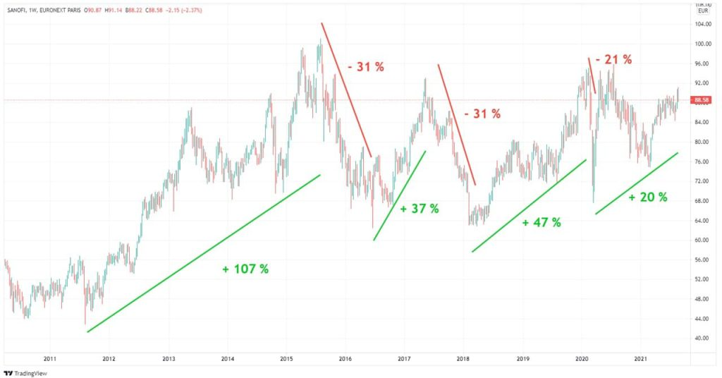 sanofi-graphique-cours-Bourse-action-10-ans-2011-2021