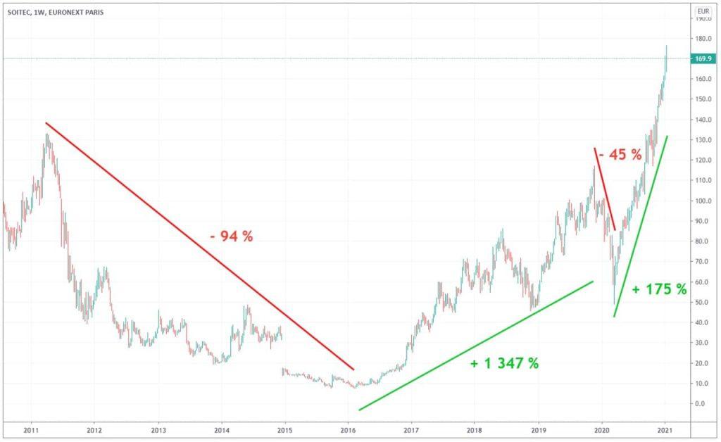 soitec-cours-Bourse-action-sur-10-ans